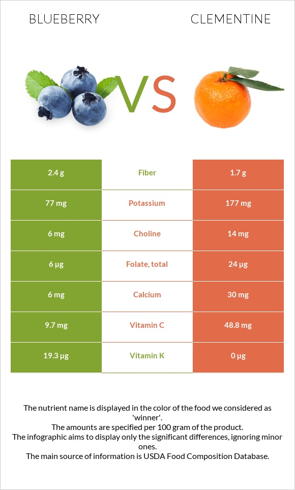 Blueberry vs Clementine infographic