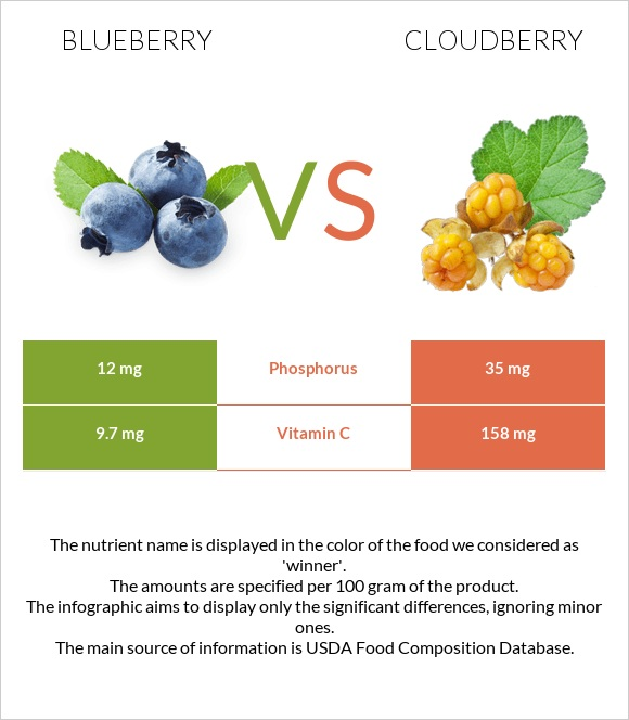 Blueberry vs Cloudberry infographic