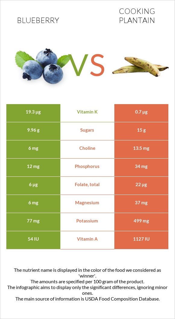 Blueberry vs Cooking plantain infographic