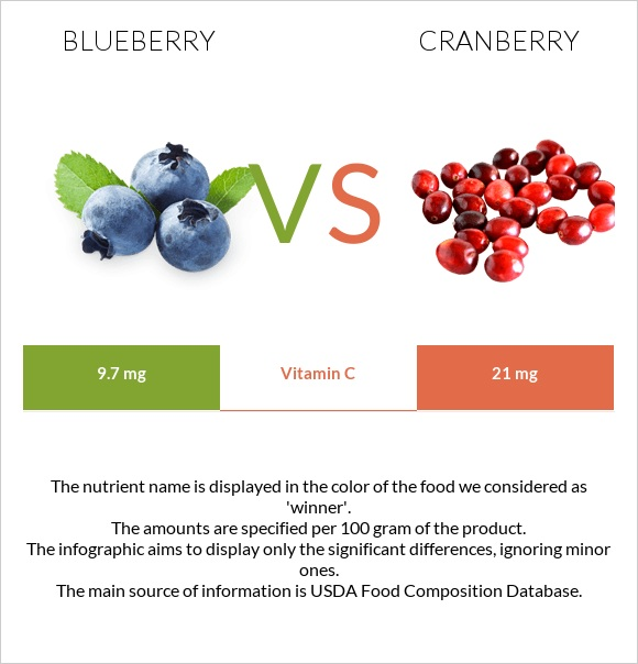 Blueberry vs Cranberry infographic