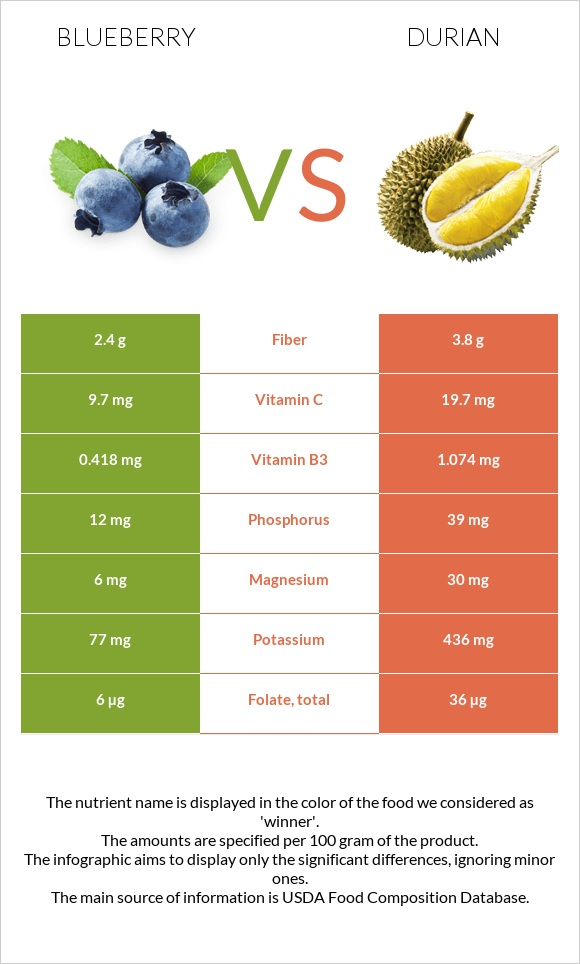 Blueberry vs Durian infographic