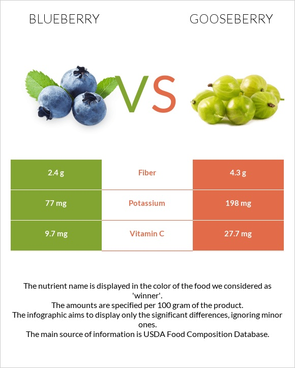 Blueberry vs Gooseberry infographic