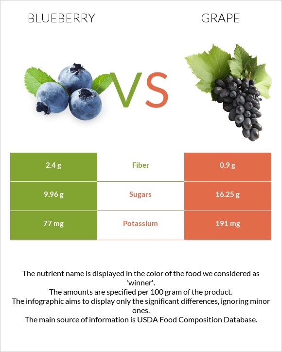 Blueberry vs Grape infographic