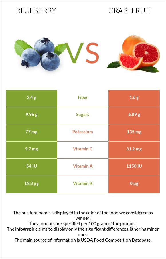 Blueberry vs Grapefruit infographic