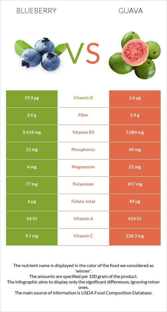 Blueberry vs Guava infographic