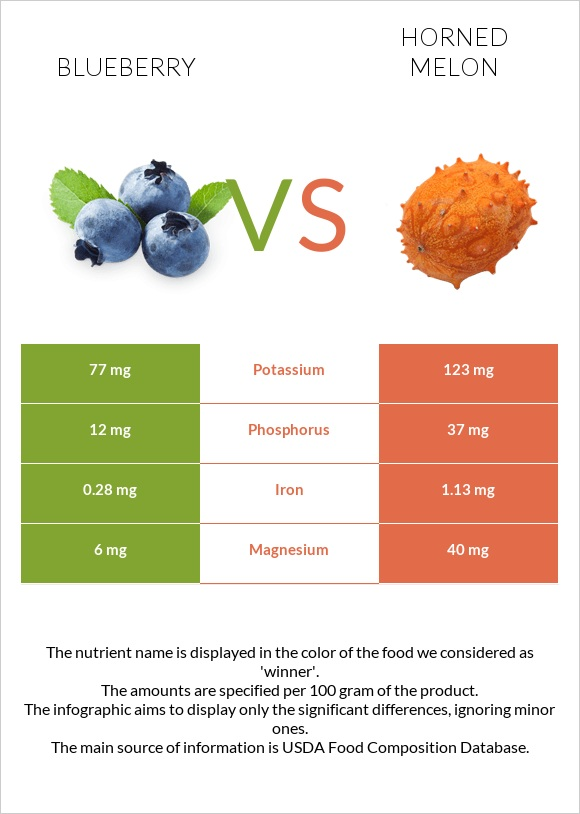Blueberry vs Horned melon infographic