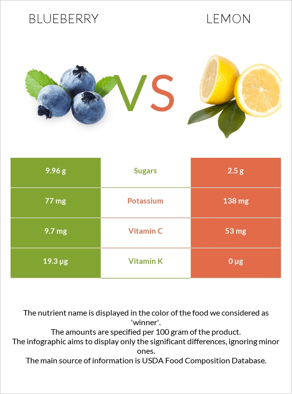 Blueberry vs Lemon infographic