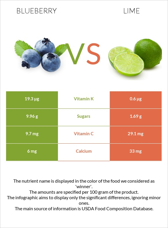 Blueberry vs Lime infographic
