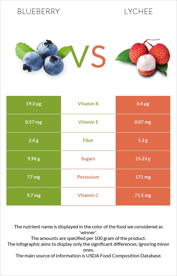 Blueberry vs Lychee infographic