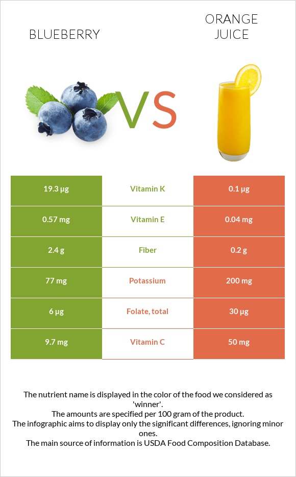 Blueberry vs Orange juice infographic