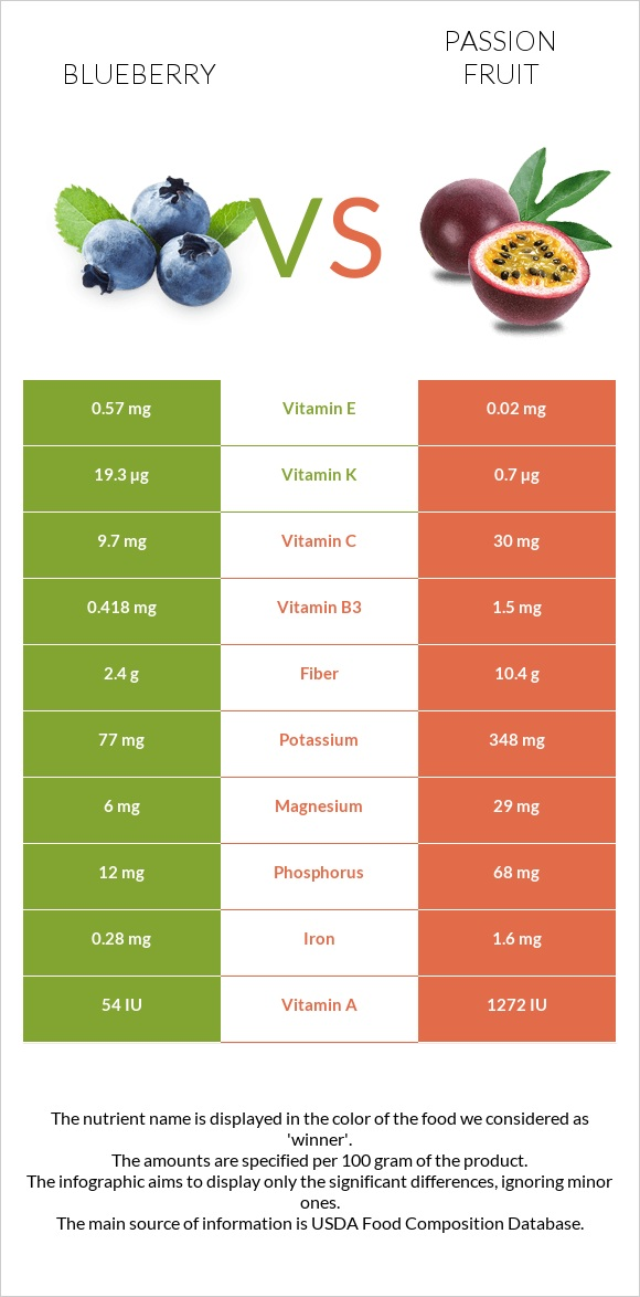 Blueberry vs Passion fruit infographic