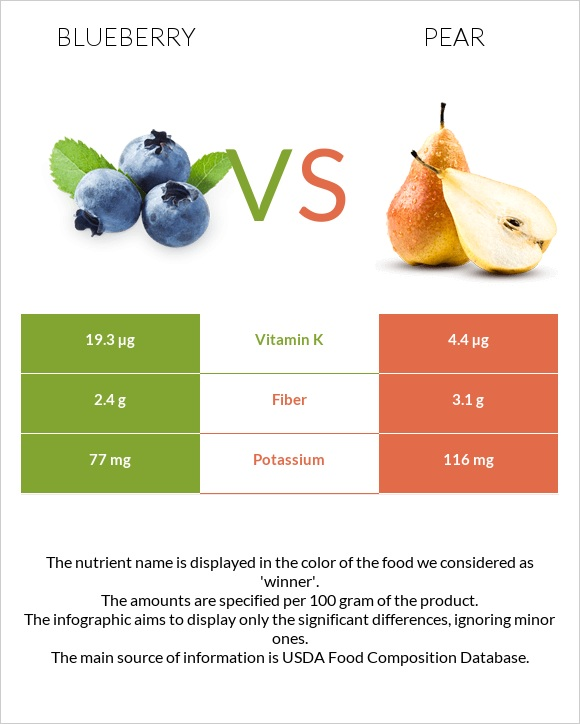 Blueberry vs Pear infographic