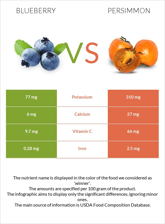 Blueberry vs Persimmon infographic