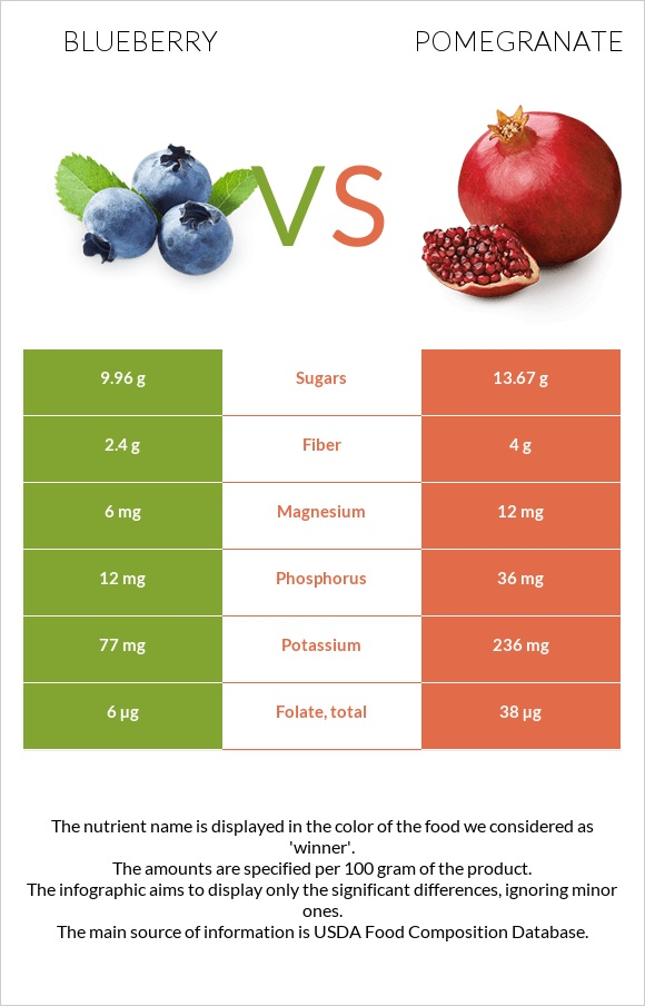 Blueberry vs Pomegranate infographic