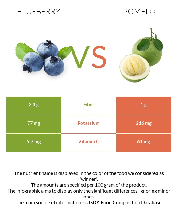 Blueberry vs Pomelo infographic