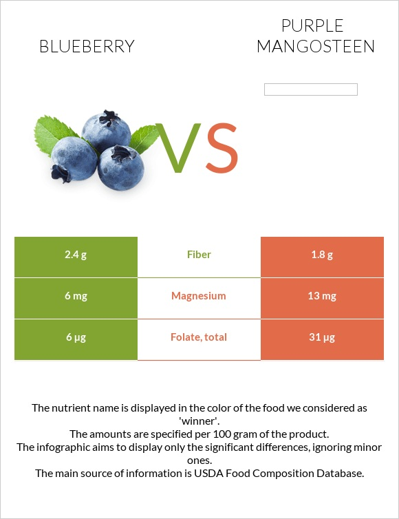 Blueberry vs Purple mangosteen infographic