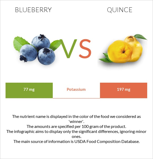 Blueberry vs Quince infographic