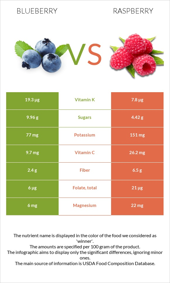 Blueberry vs Raspberry infographic