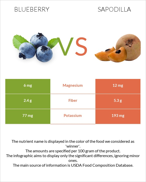Blueberry vs Sapodilla infographic