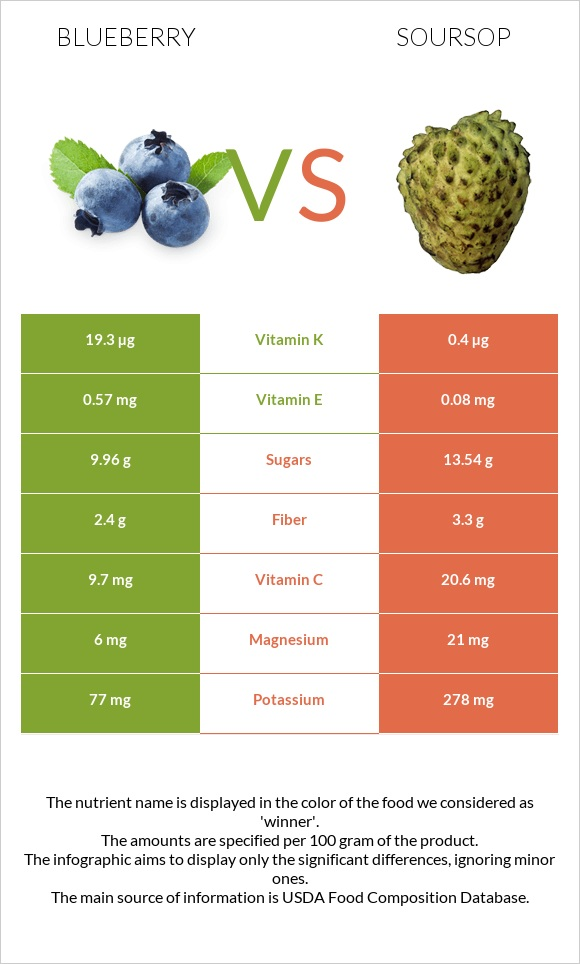 Blueberry vs Soursop infographic