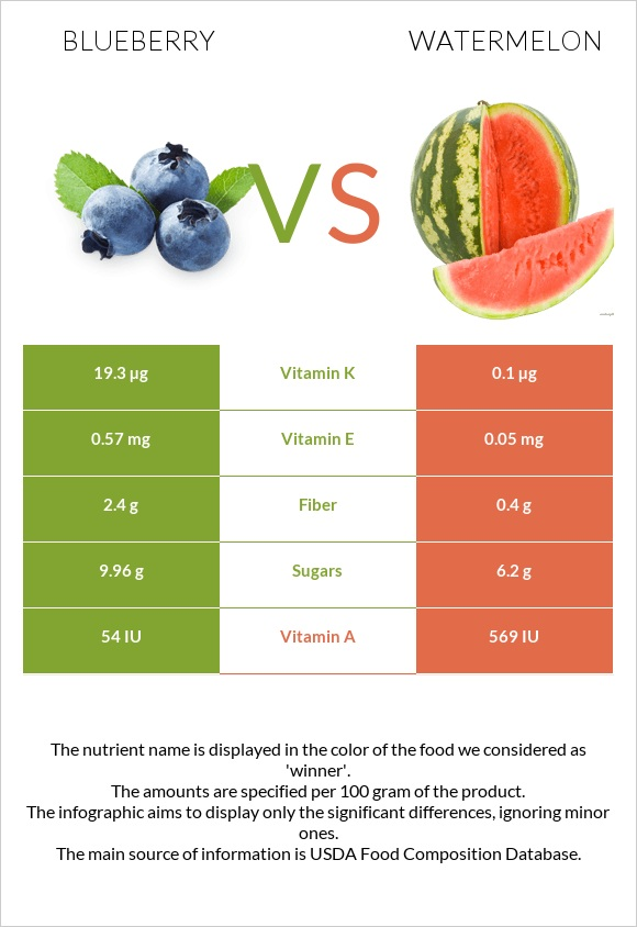 Blueberry vs Watermelon infographic