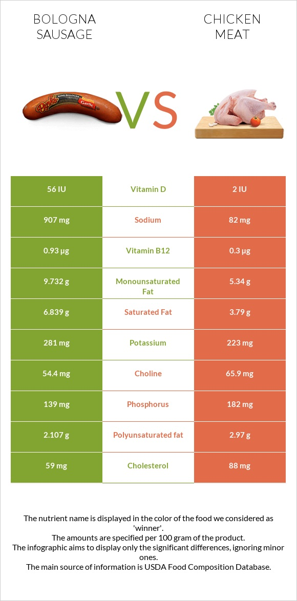 Bologna sausage vs Chicken meat infographic