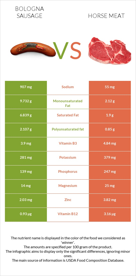 Bologna sausage vs Horse meat infographic