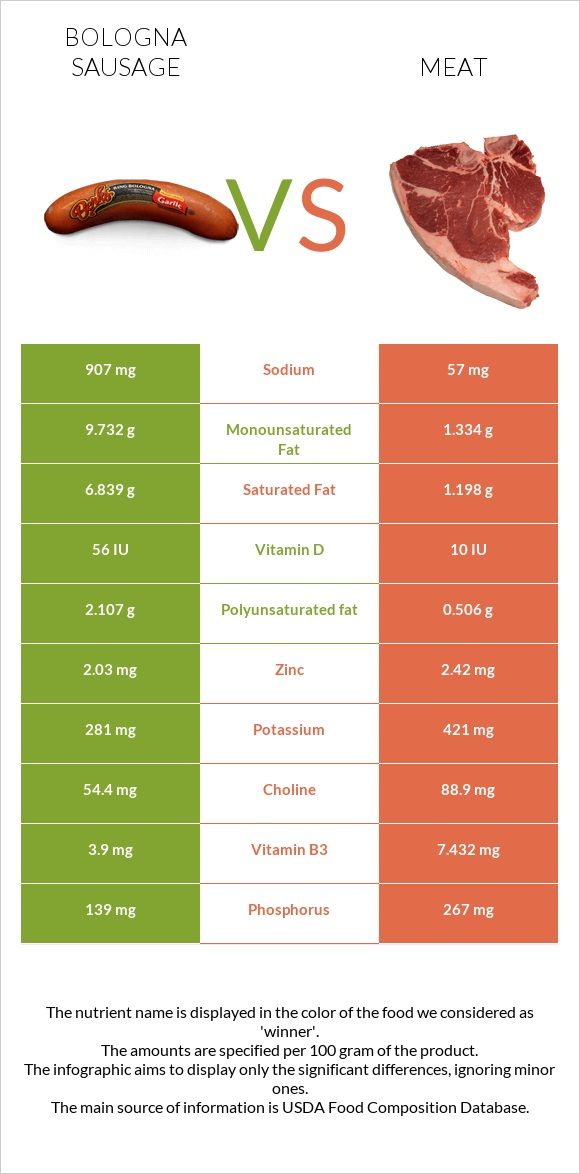 Bologna sausage vs Meat infographic