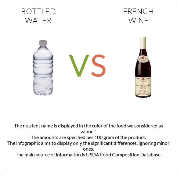 Bottled water vs French wine infographic