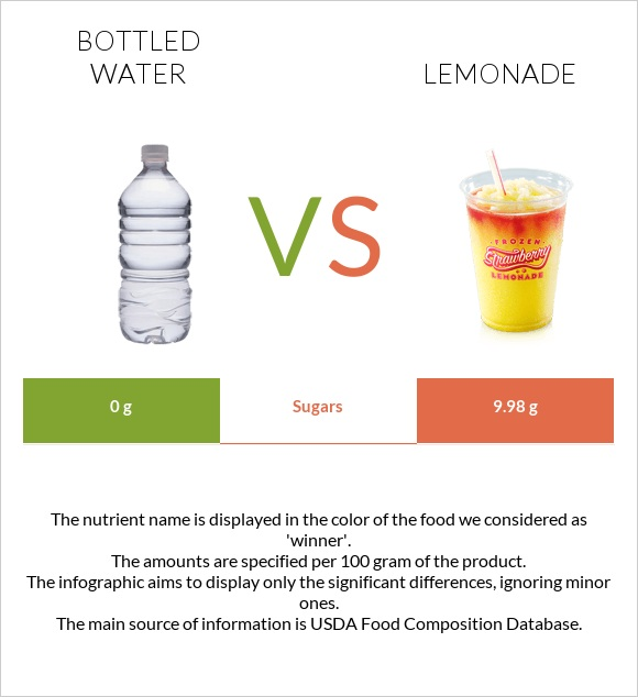 Bottled water vs Lemonade infographic