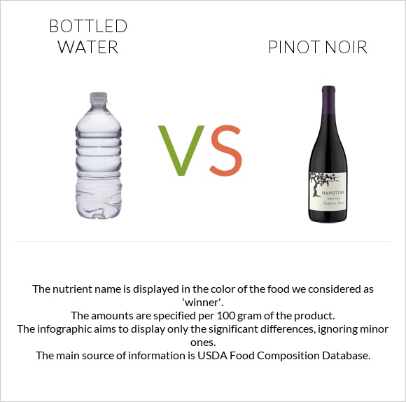Bottled water vs Pinot noir infographic