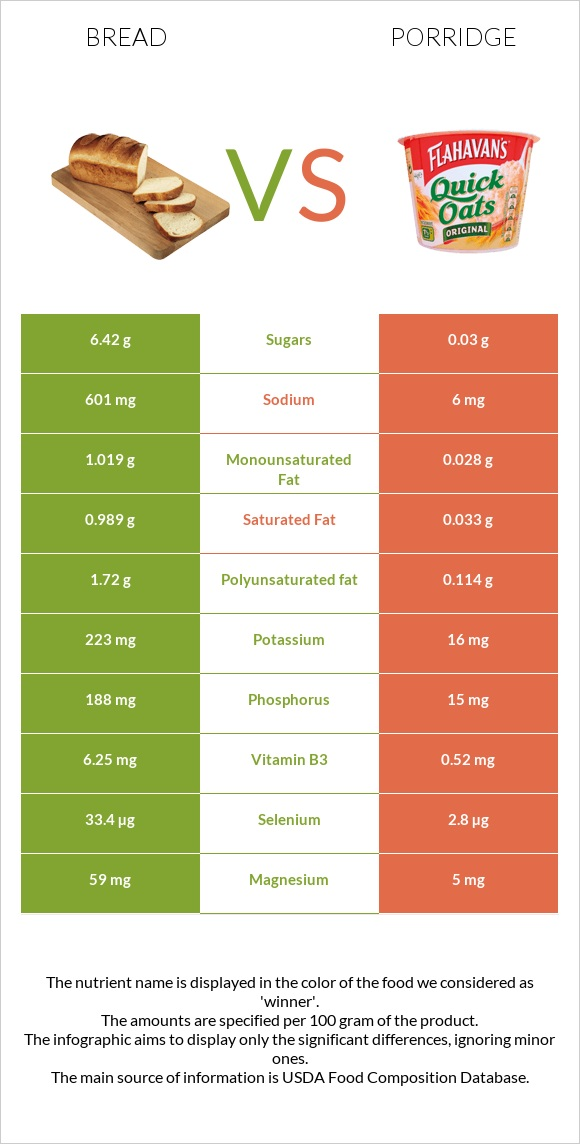 Bread vs Porridge infographic