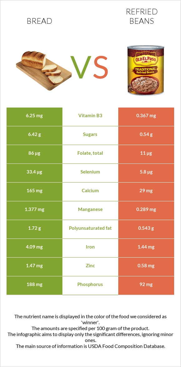Bread vs Refried beans infographic
