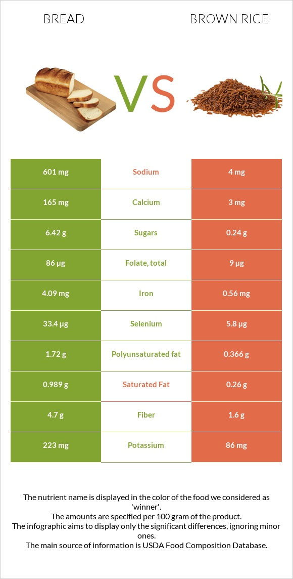 Bread vs Brown rice infographic