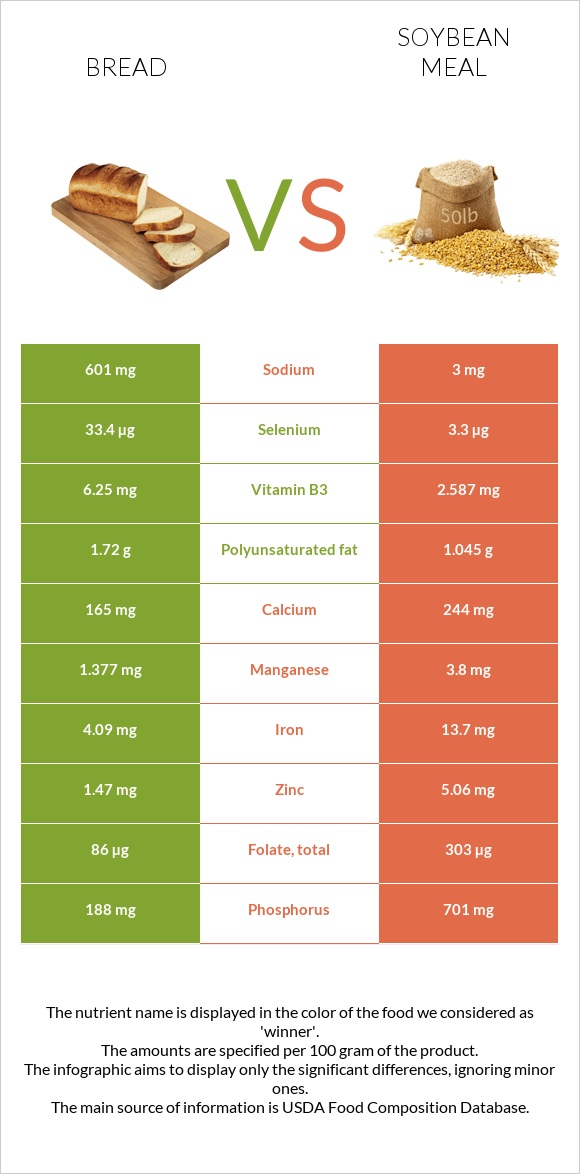 Bread vs Soybean meal infographic