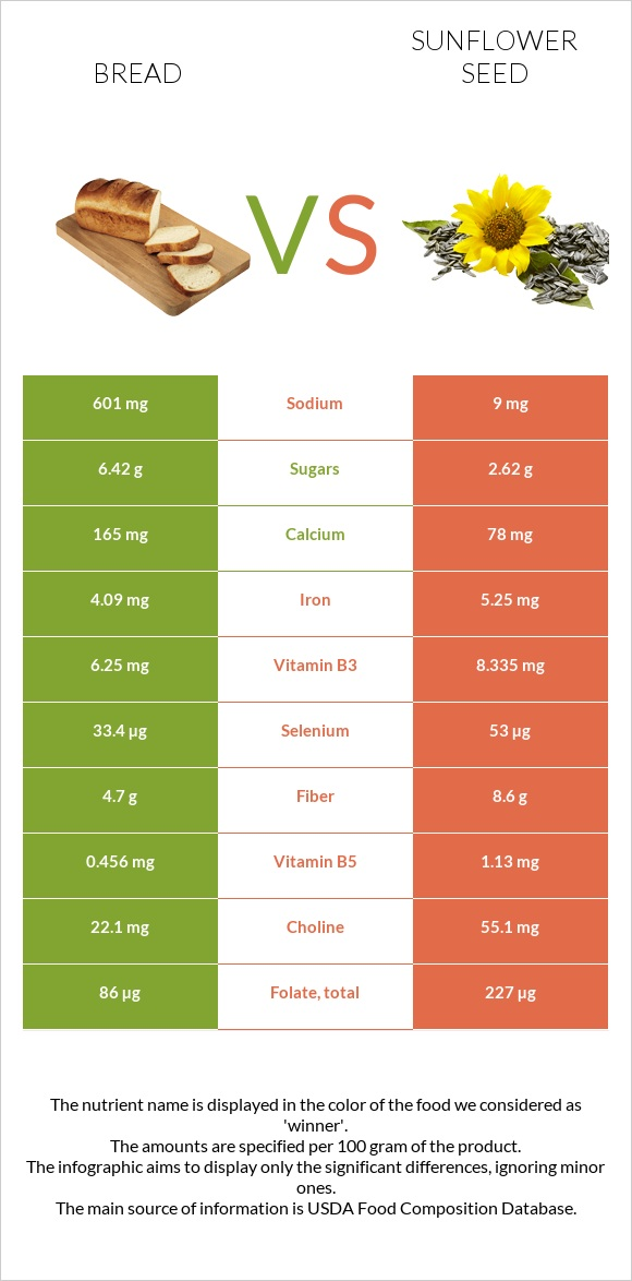 Bread vs Sunflower seed infographic