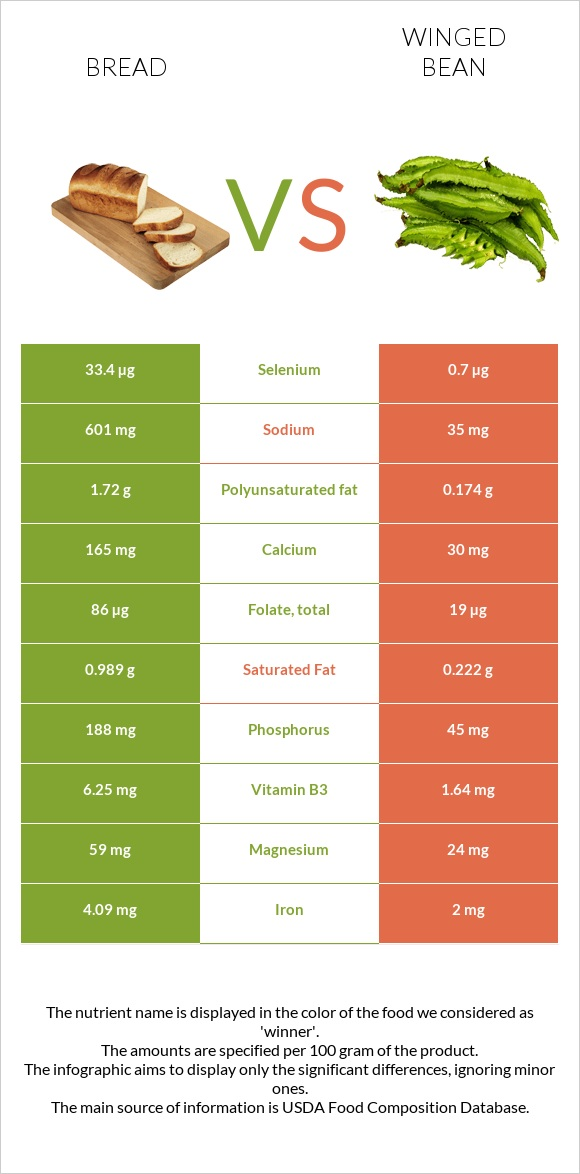 Bread vs Winged bean infographic