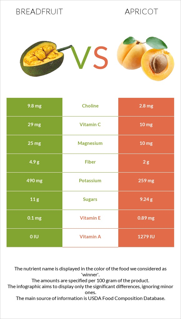 Breadfruit vs Apricot infographic
