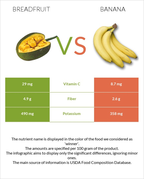 Breadfruit vs Banana infographic