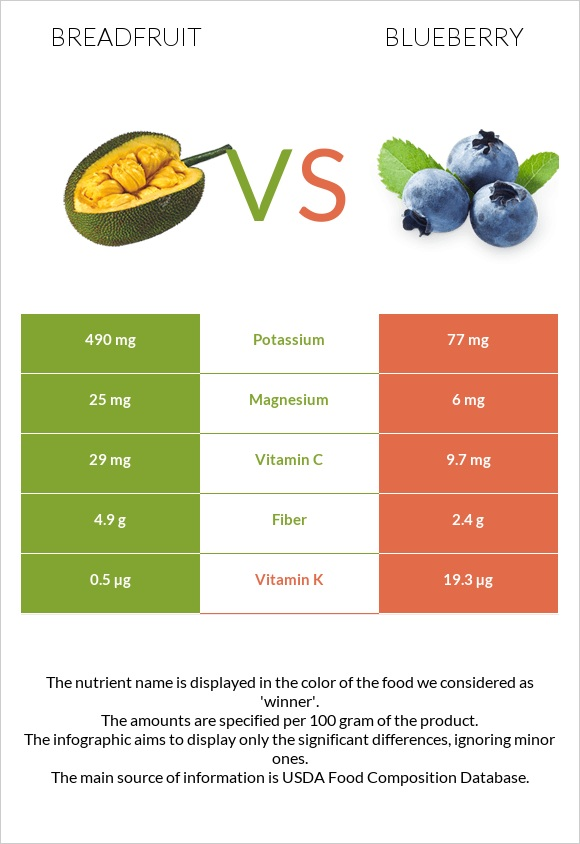 Breadfruit vs Blueberry infographic