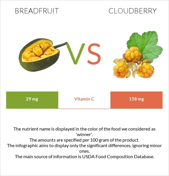 Breadfruit vs Cloudberry infographic