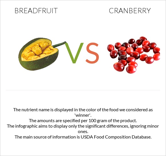 Breadfruit vs Cranberry infographic
