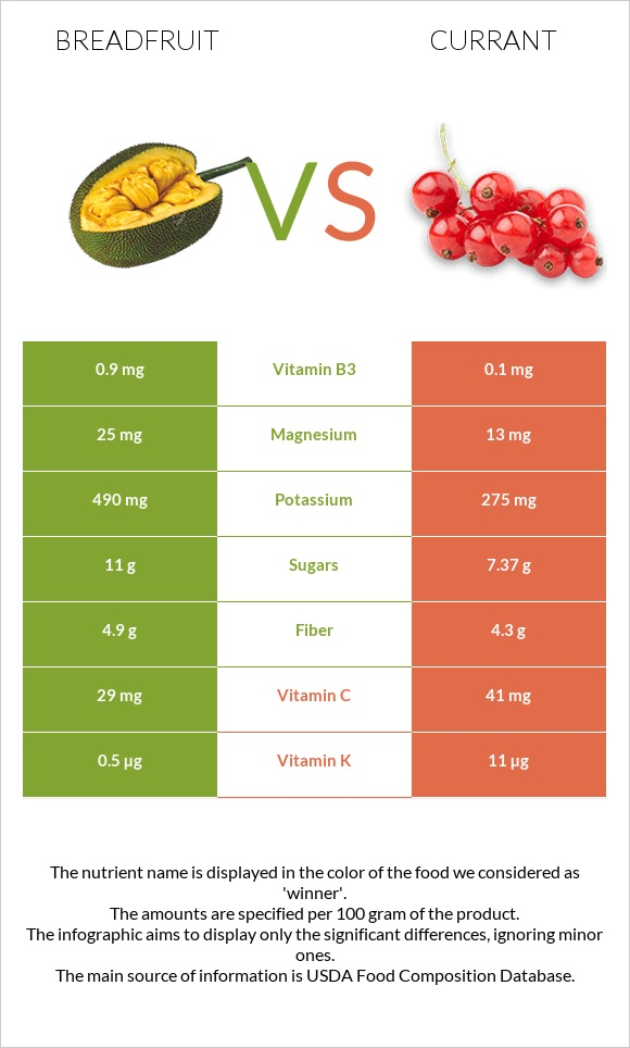 Breadfruit vs Currant infographic
