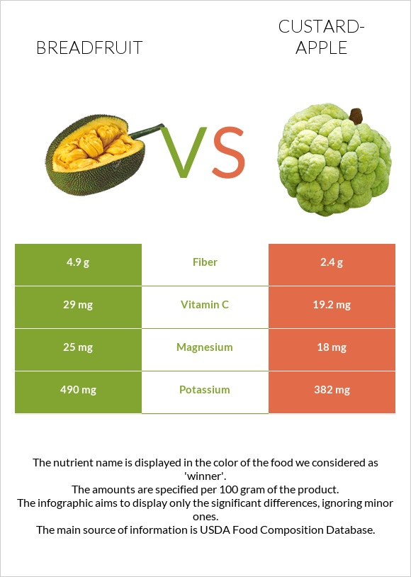 Breadfruit vs Custard-apple infographic