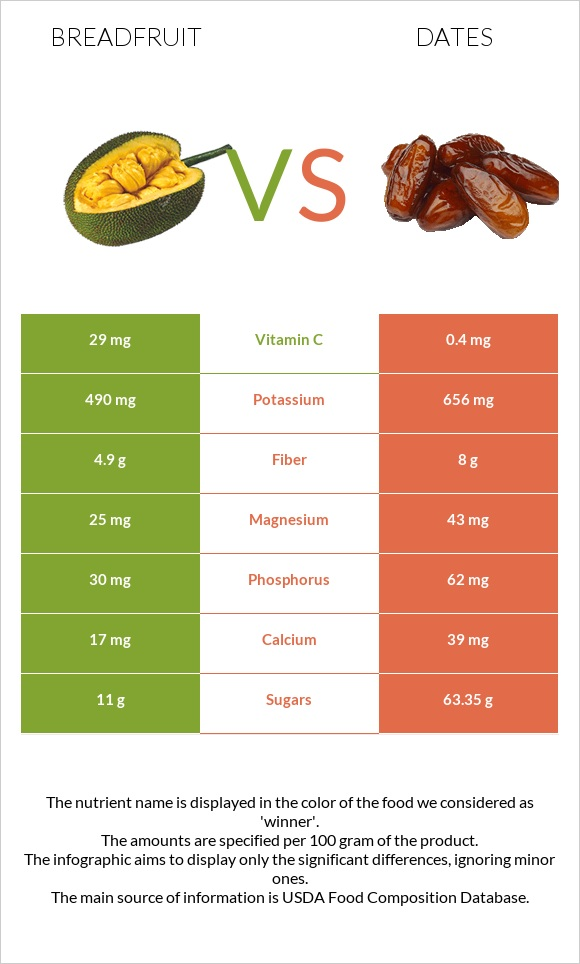 Breadfruit vs Date palm infographic