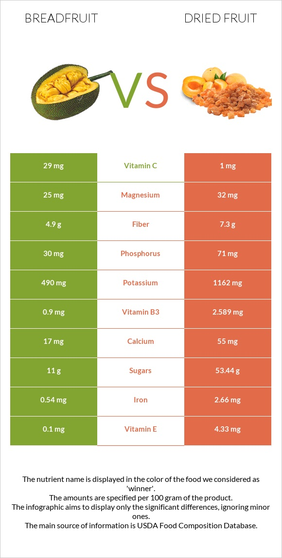 Breadfruit vs Dried fruit infographic