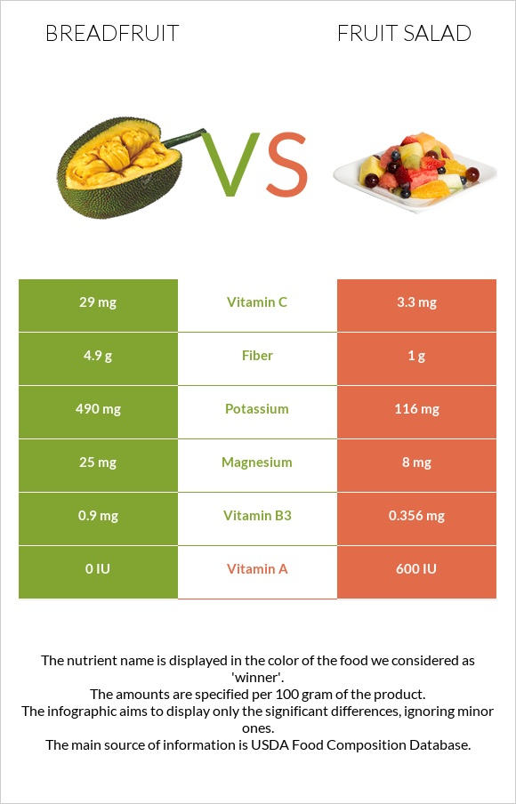 Breadfruit vs Fruit salad infographic