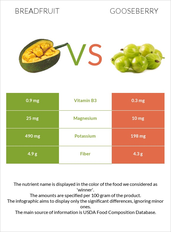 Breadfruit vs Gooseberry infographic