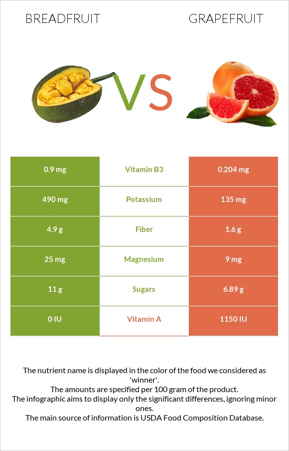 Breadfruit vs Grapefruit infographic