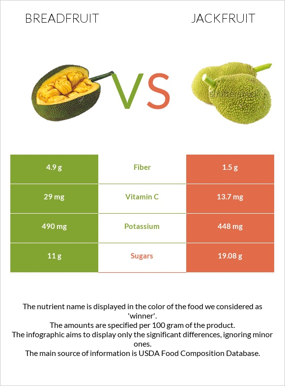 Breadfruit vs Jackfruit infographic